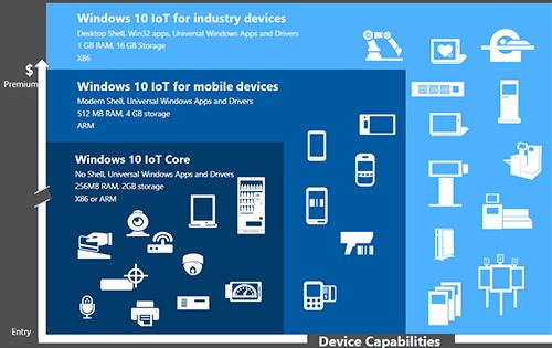Запуск Windows 10 IoT Enterprise 2016